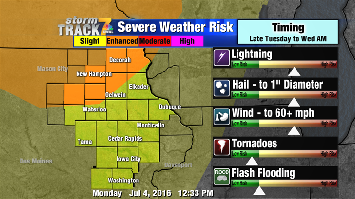 Tuesday Night Severe Weather Outlook