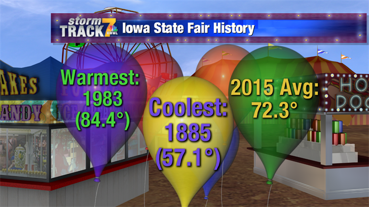 Iowa State Fair Weather History