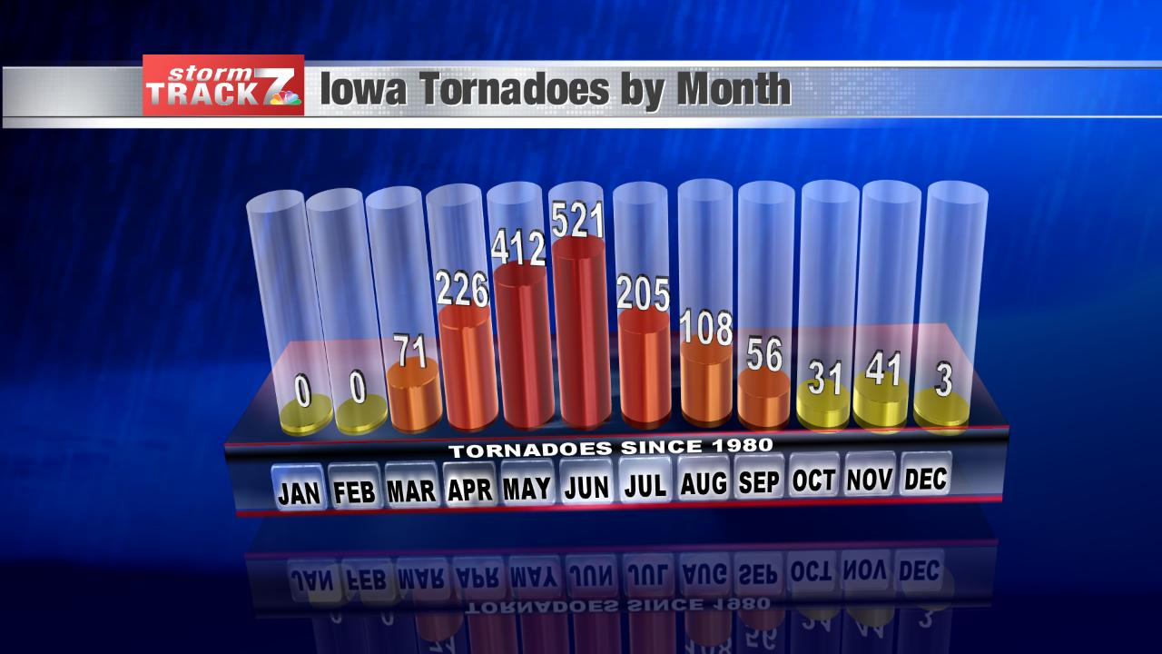 Iowa Tornado Climate