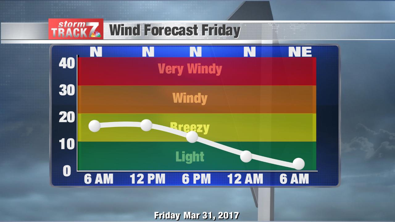 Windy today, gradually weakening through Friday
