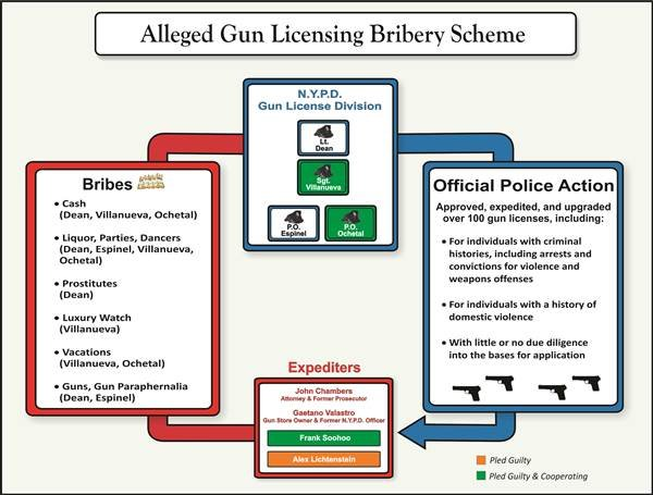Graphic of the money for licenses scheme as presented at today's U.S. Attorney Press Conference U.S. Attorney's Office