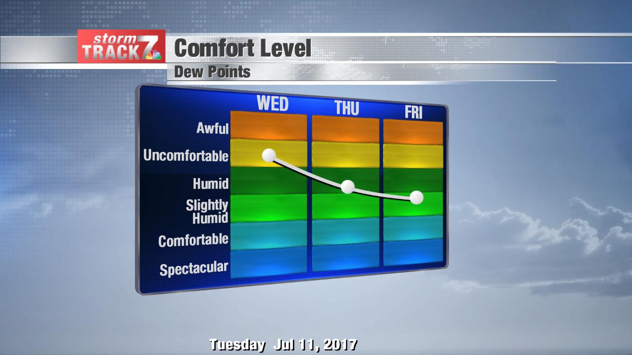 Comfort Level Forecast