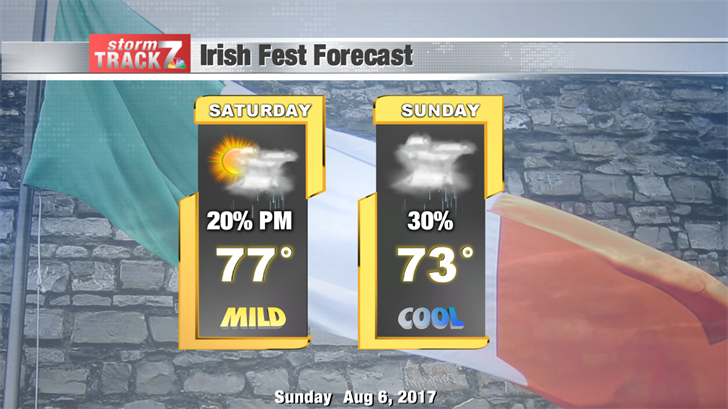 Irish Fest Forecast