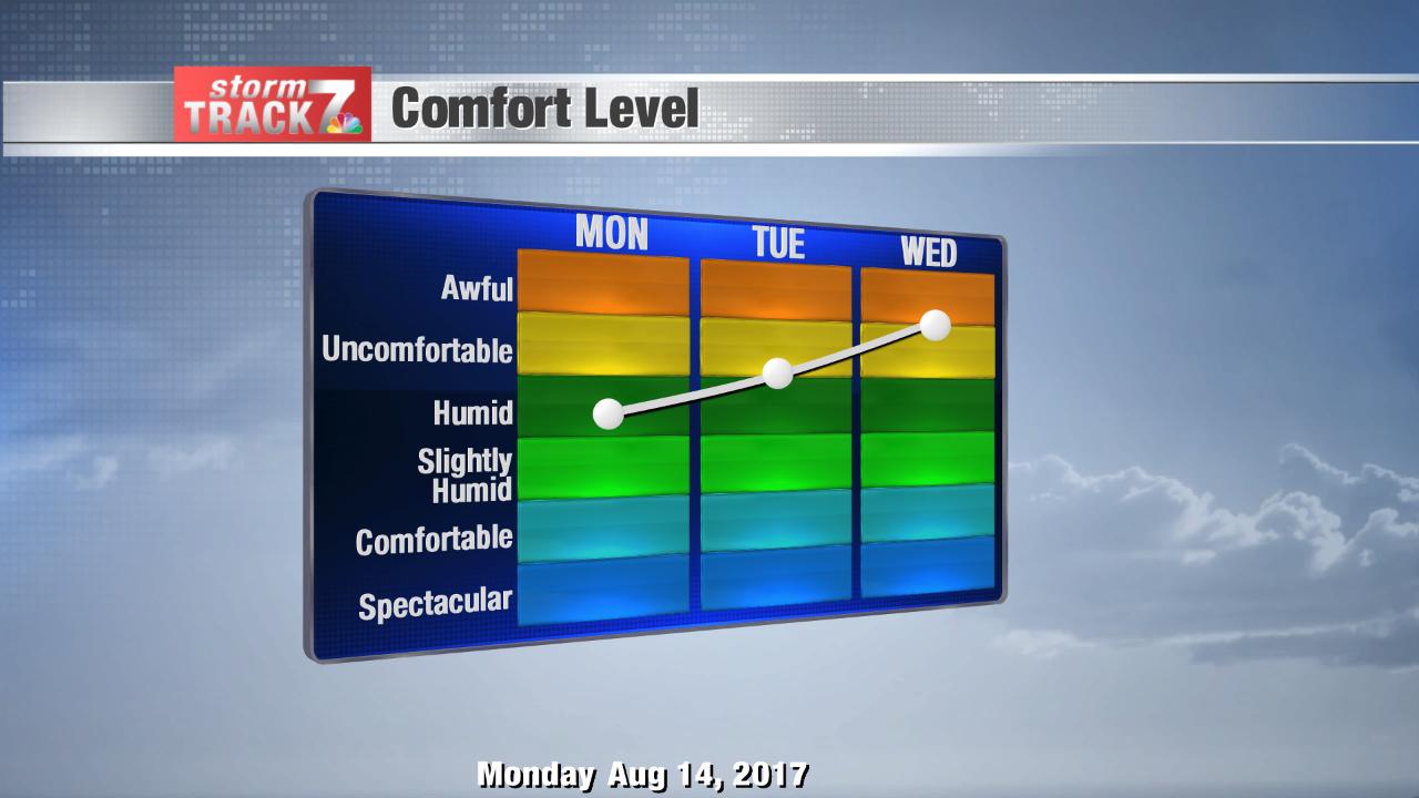 Comfort Forecast