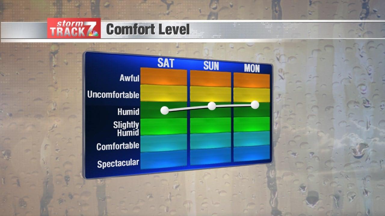 Comfort Levels