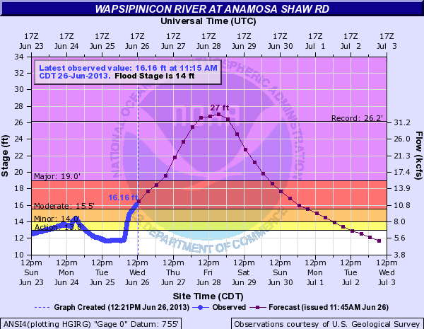 The Wapsipinicon River could set a new record this week.  According to current forecasts from the National Weather Service, the river will crest Friday night at 27 feet. That's higher than the current record set in 2008, which was a level of 26.18 feet.