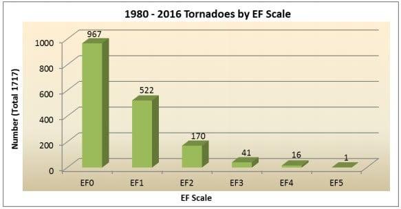 Tornadoes in Iowa 1980-2016